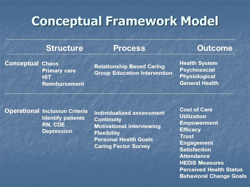 Conceptual Framework Model Outcome Health System Psychosocial Physiological General Health Cost of Care Utilization Empowerment Efficacy Trust Engagem