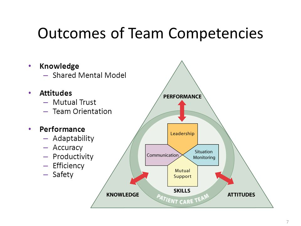 7 Outcomes of Team Competencies Knowledge – Shared Mental Model Attitudes – Mutual Trust – Team Orientation Performance – Adaptability – Accuracy – Productivity – Efficiency – Safety