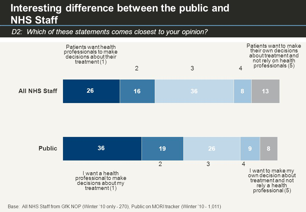 © Ipsos MORI Paste co- brand logo here D2: Which of these statements comes closest to your opinion.
