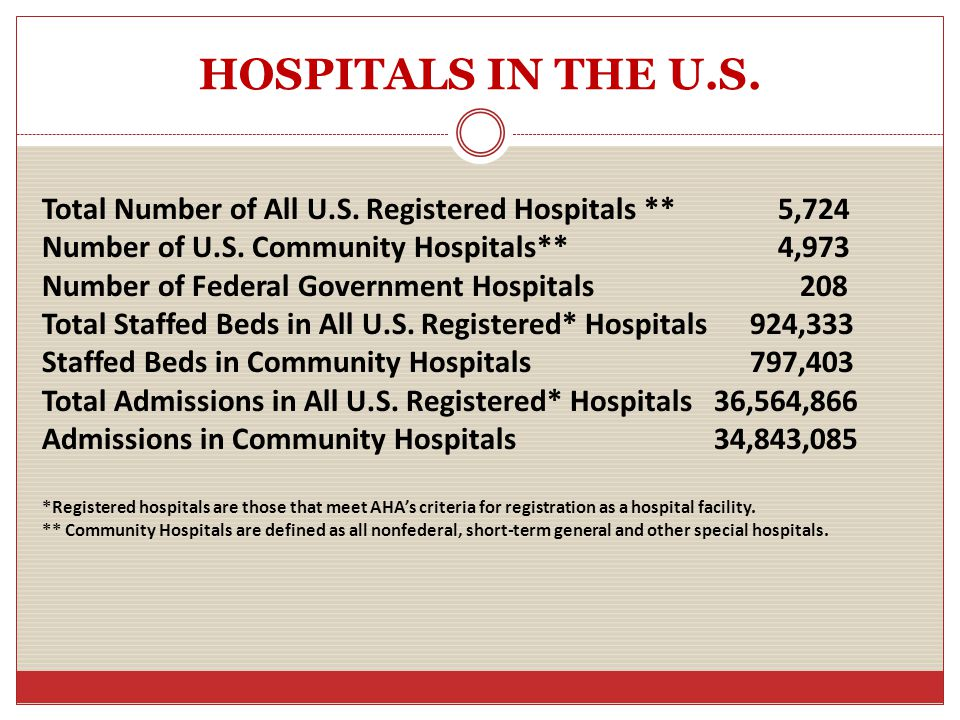 HOSPITALS IN THE U.S. Total Number of All U.S. Registered Hospitals ** 5,724 Number of U.S.