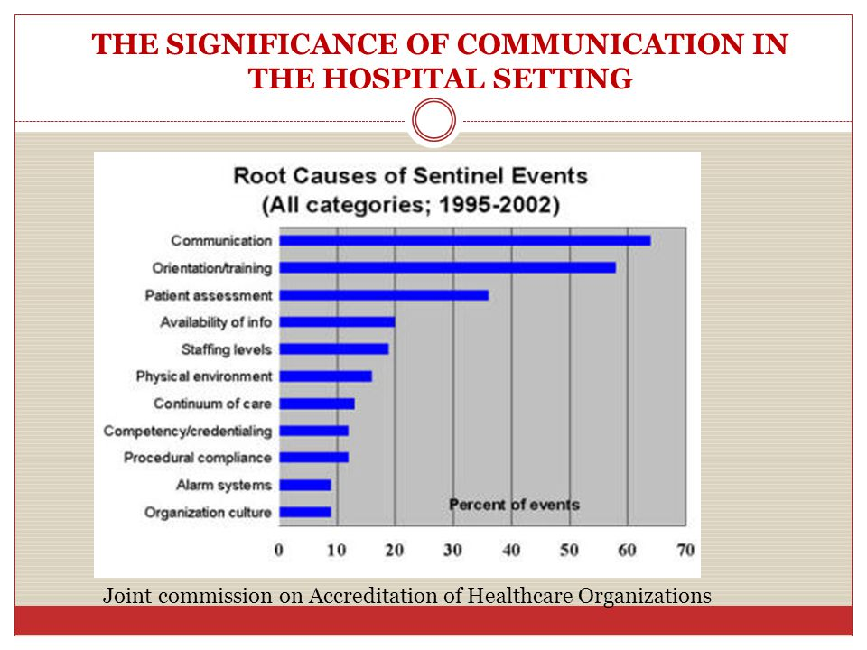 THE SIGNIFICANCE OF COMMUNICATION IN THE HOSPITAL SETTING Joint commission on Accreditation of Healthcare Organizations