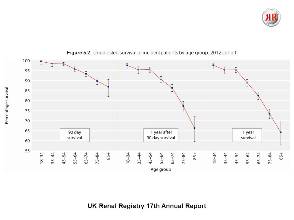 UK Renal Registry 17th Annual Report Figure 5.2.