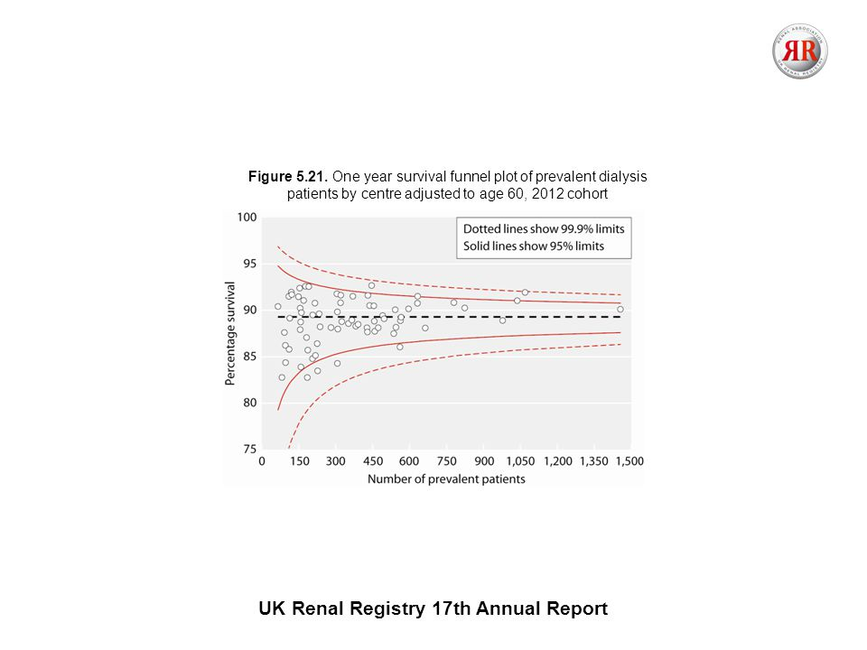 UK Renal Registry 17th Annual Report Figure 5.21.