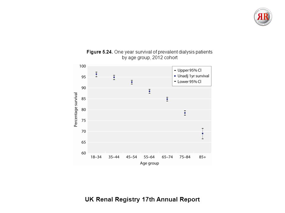 UK Renal Registry 17th Annual Report Figure 5.24.