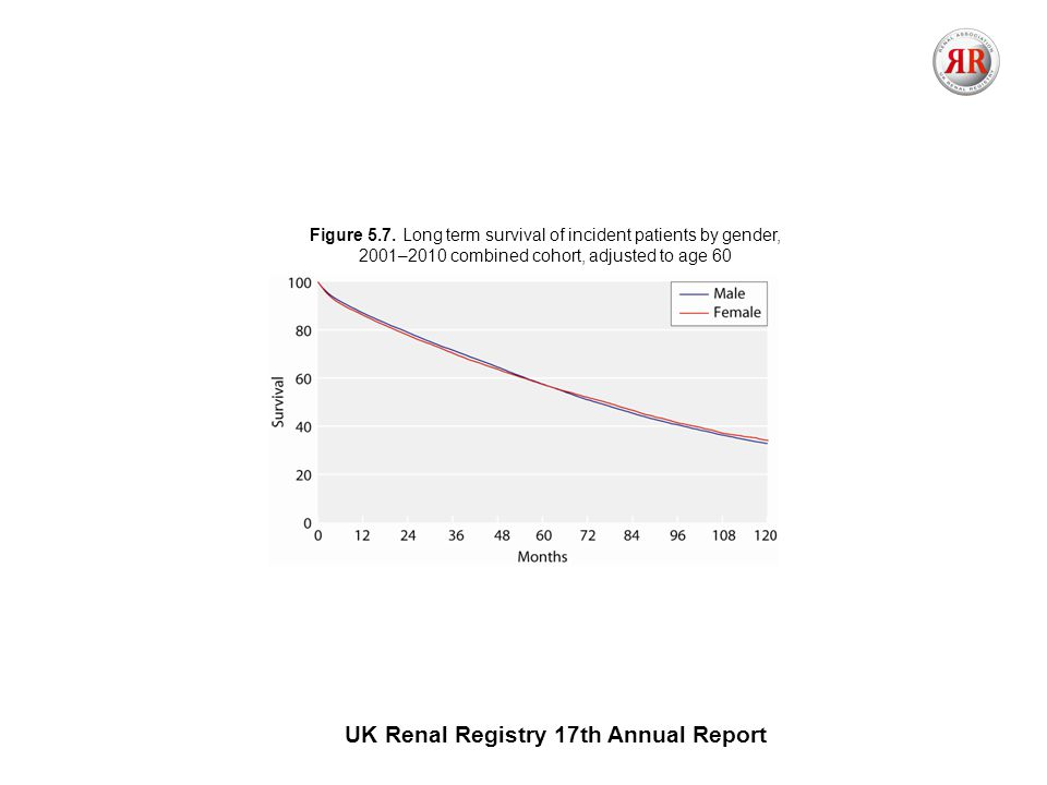 UK Renal Registry 17th Annual Report Figure 5.7.