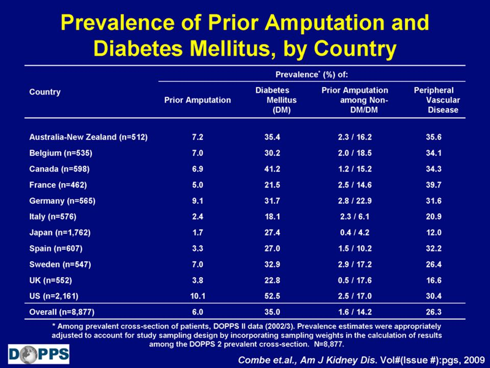 Prevalence of Prior Amputation and Diabetes Mellitus, by Country