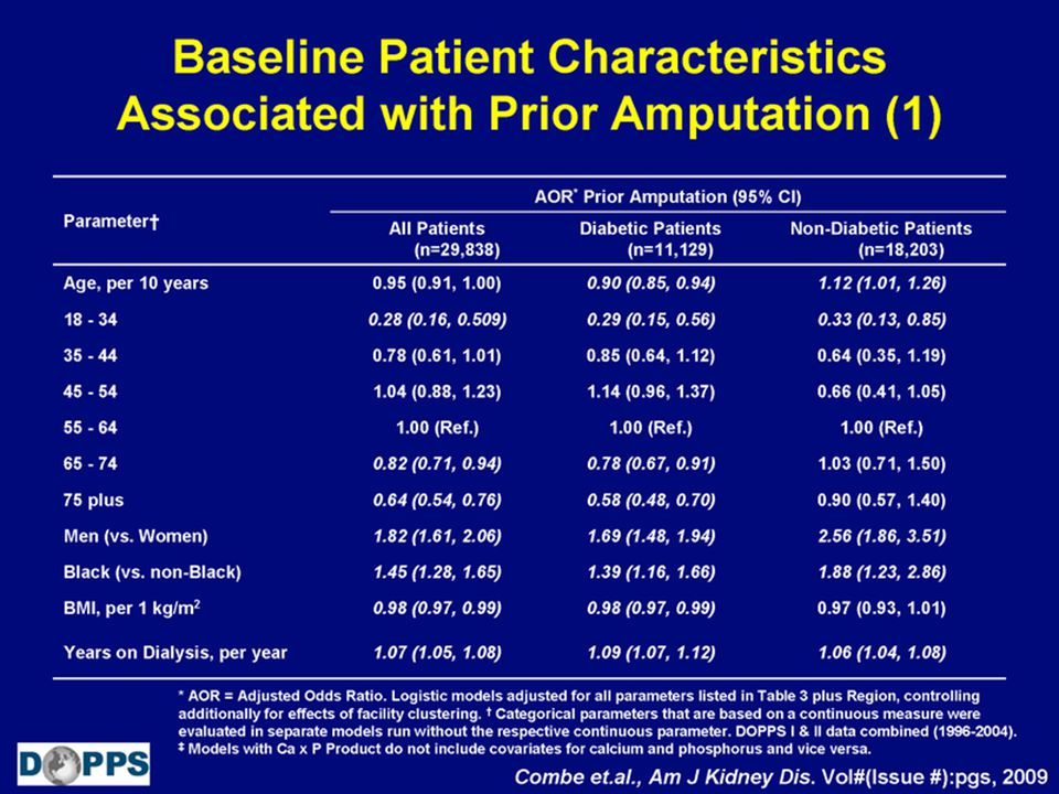 Baseline Patient Characteristics Associated with Prior Amputation (1)