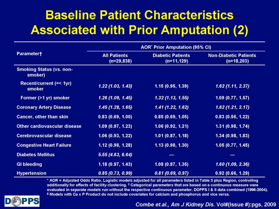 Baseline Patient Characteristics Associated with Prior Amputation (2)