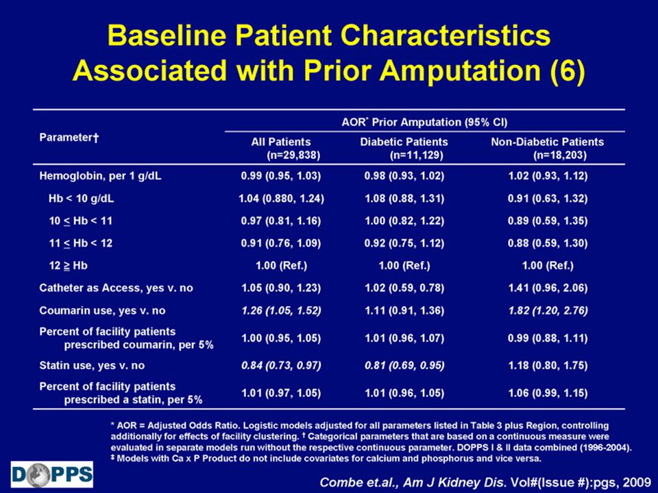 Baseline Patient Characteristics Associated with Prior Amputation (6)
