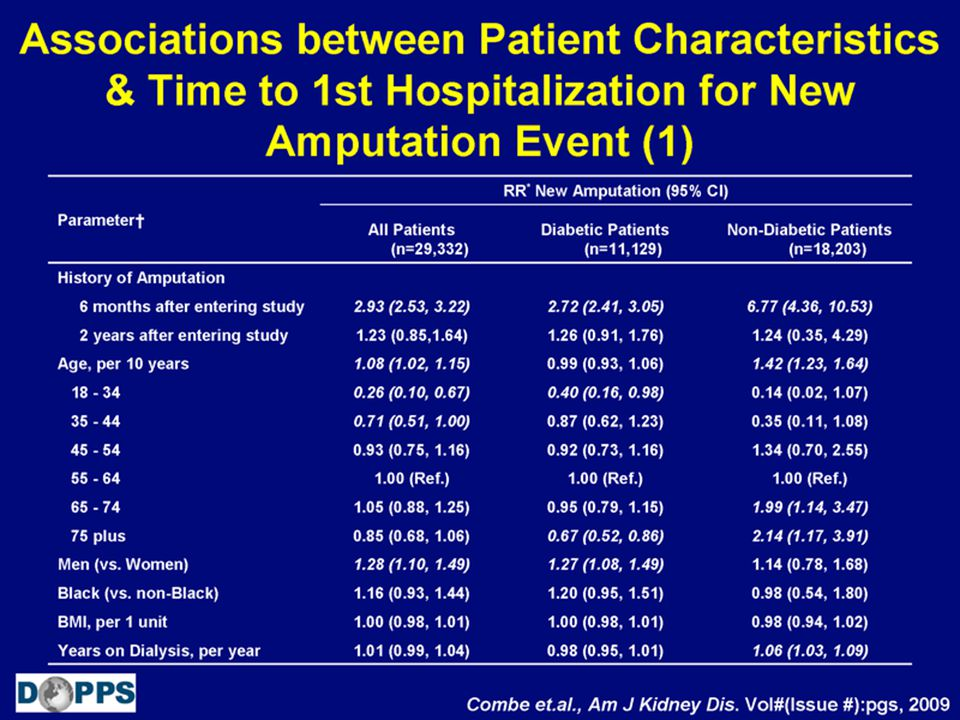Associations between Patient Characteristics & Time to 1st Hospitalization for New Amputation Event (1)