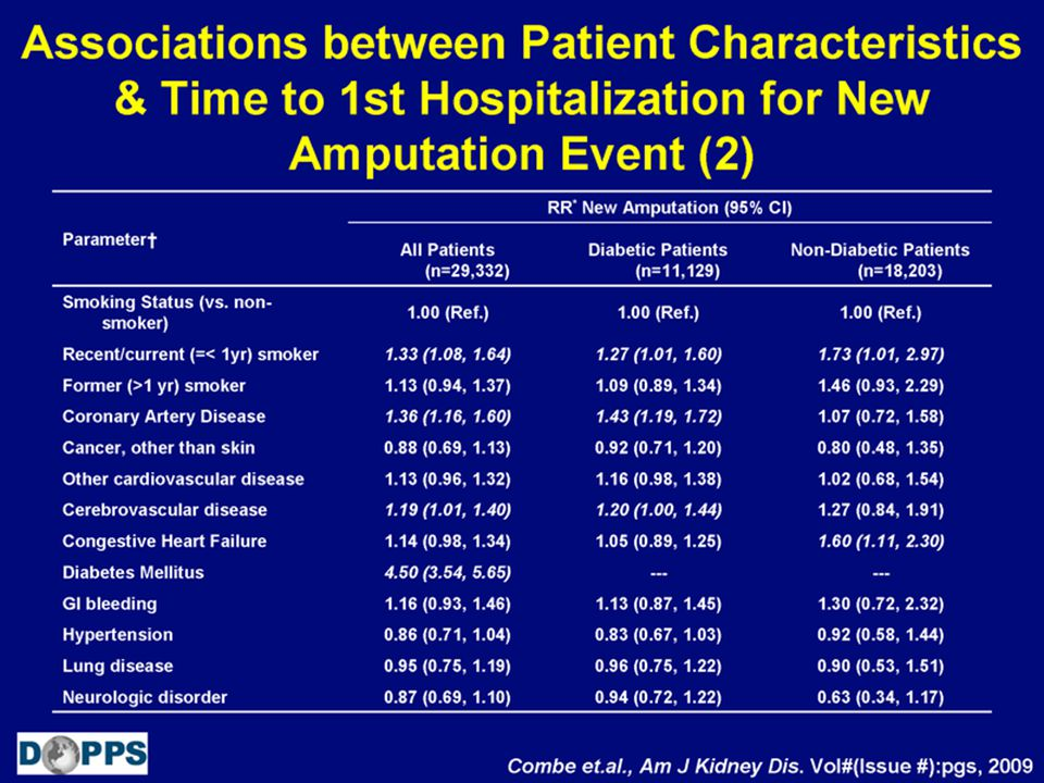 Associations between Patient Characteristics & Time to 1st Hospitalization for New Amputation Event (2)