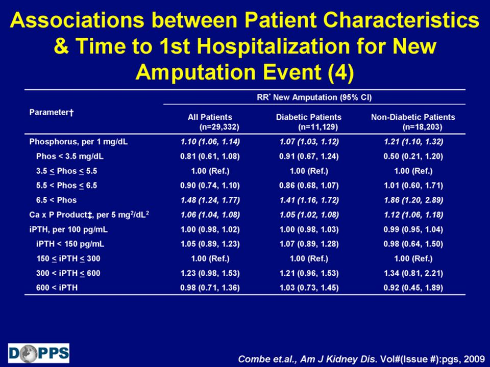 Associations between Patient Characteristics & Time to 1st Hospitalization for New Amputation Event (4)