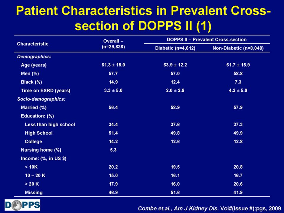 Patient Characteristics in Prevalent Cross- section of DOPPS (2)
