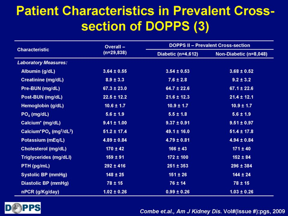 Patient Characteristics in Prevalent Cross- section of DOPPS (4)
