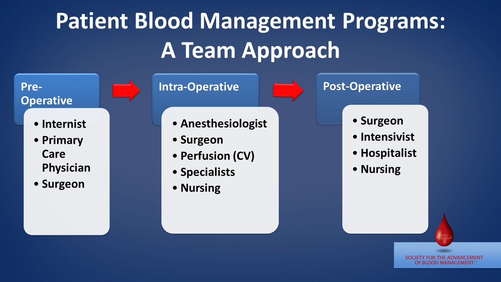 Patient Blood Management Programs: A Team Approach Pre- Operative Internist Primary Care Physician Surgeon Intra-Operative Anesthesiologist Surgeon Perfusion (CV) Specialists Nursing Post-Operative Surgeon Intensivist Hospitalist Nursing
