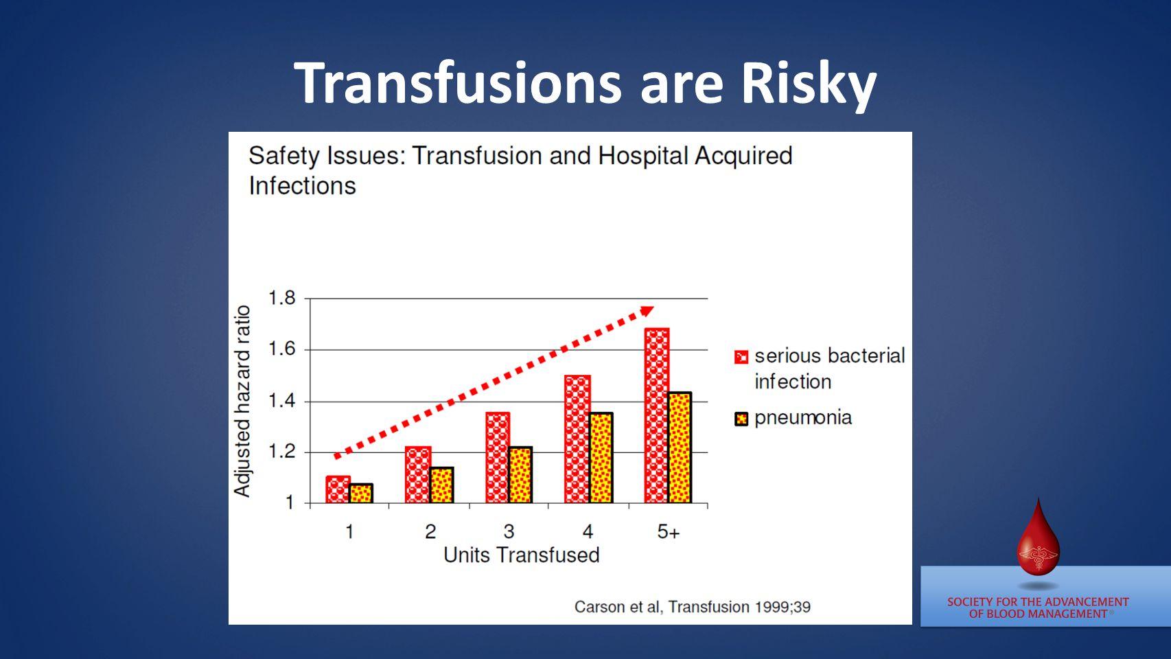 Transfusions are Risky