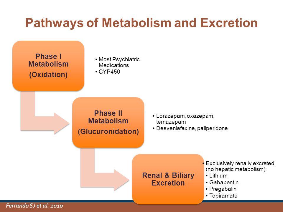 Pathways of Metabolism and Excretion Phase I Metabolism (Oxidation) Most Psychiatric Medications CYP450 Phase II Metabolism (Glucuronidation) Lorazepam, oxazepam, temazepam Desvenlafaxine, paliperidone Renal & Biliary Excretion Exclusively renally excreted (no hepatic metabolism): Lithium Gabapentin Pregabalin Topiramate Ferrando SJ et al.