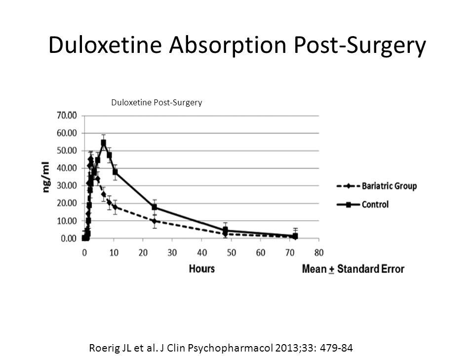 Duloxetine Absorption Post-Surgery Duloxetine Post-Surgery Roerig JL et al.
