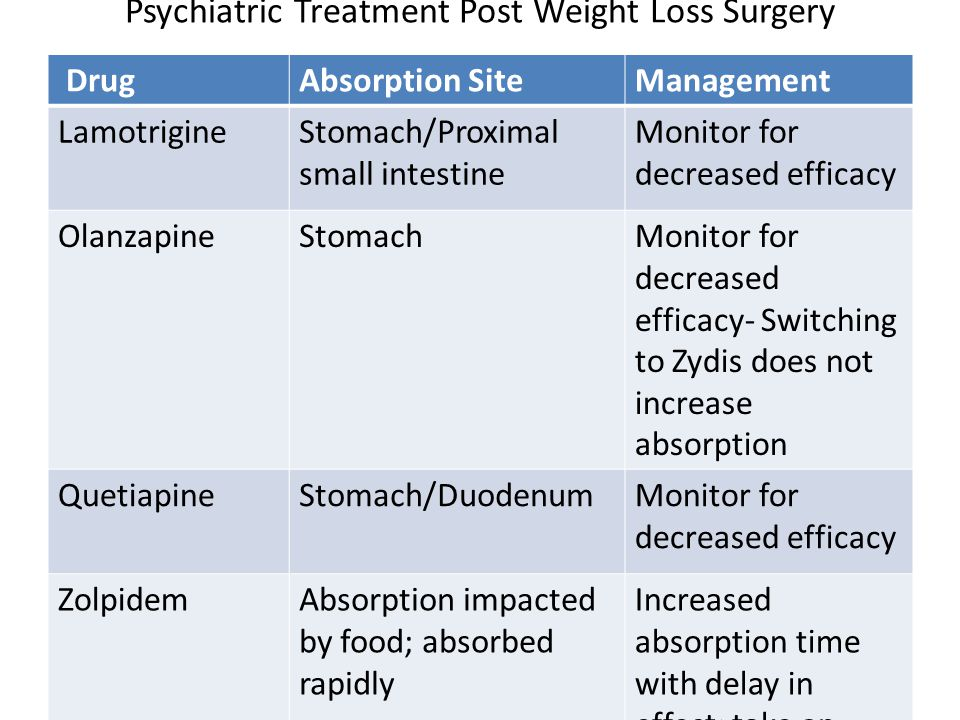 Psychiatric Treatment Post Weight Loss Surgery DrugAbsorption SiteManagement LamotrigineStomach/Proximal small intestine Monitor for decreased efficacy OlanzapineStomachMonitor for decreased efficacy- Switching to Zydis does not increase absorption QuetiapineStomach/DuodenumMonitor for decreased efficacy ZolpidemAbsorption impacted by food; absorbed rapidly Increased absorption time with delay in effect; take on empty stomach Am J Health-Sys Pharm, 2006