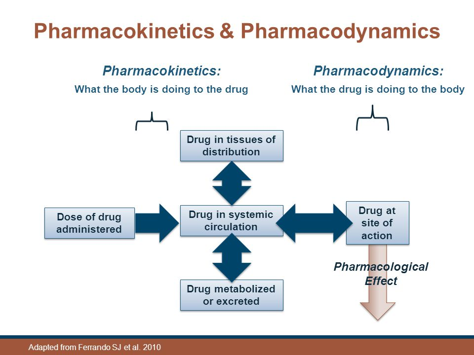 Pharmacokinetics & Pharmacodynamics Dose of drug administered Drug in systemic circulation Drug in tissues of distribution Drug metabolized or excreted Drug at site of action Pharmacological Effect Pharmacokinetics: What the body is doing to the drug Pharmacodynamics: What the drug is doing to the body Adapted from Ferrando SJ et al.