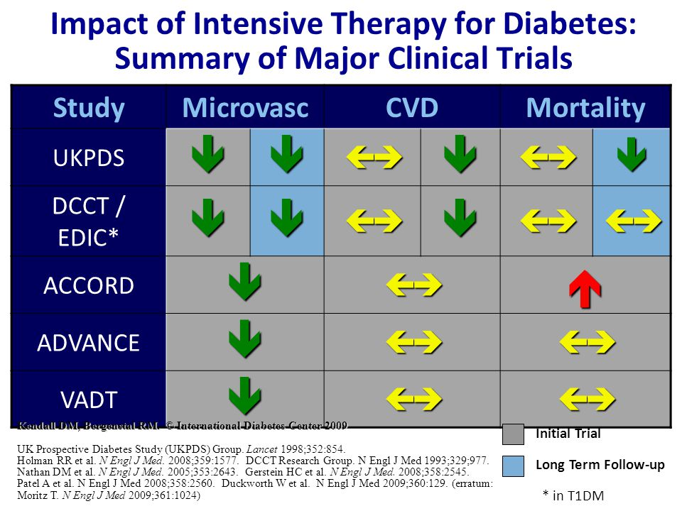 Impact of Intensive Therapy for Diabetes: Summary of Major Clinical Trials StudyMicrovascCVDMortality UKPDS DCCT / EDIC* ACCORD ADVANCE VADT Long Term Follow-up Initial Trial * in T1DM Kendall DM, Bergenstal RM.