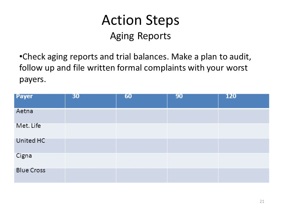 Action Steps Aging Reports Payer306090120 Aetna Met. Life United HC Cigna Blue Cross 21 Check aging reports and trial balances. Make a plan to audit,