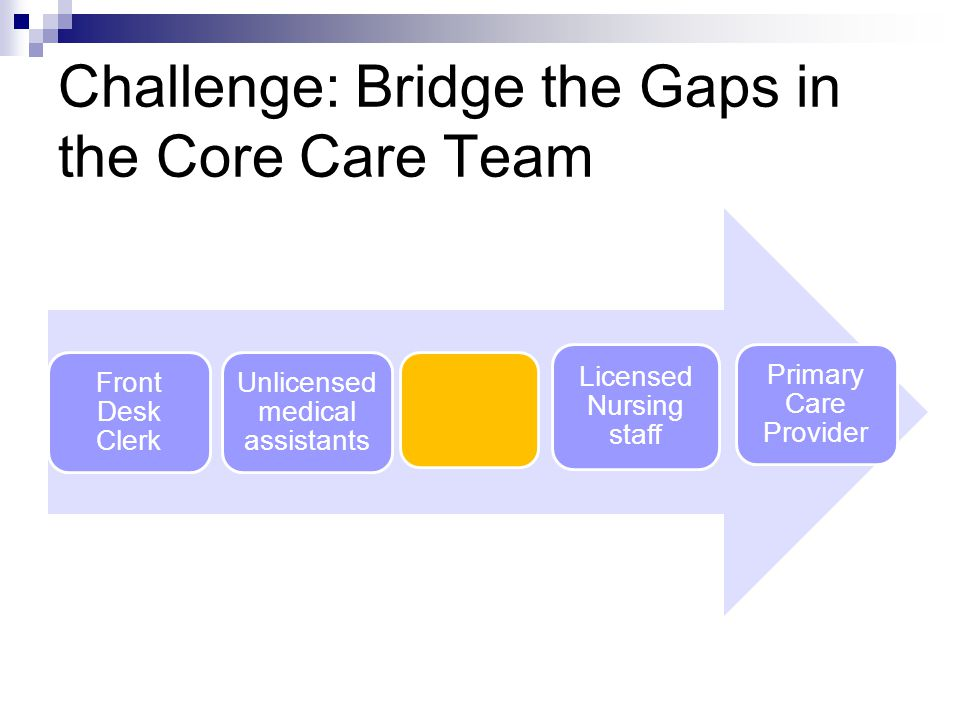Challenge: Bridge the Gaps in the Core Care Team Front Desk Clerk Unlicensed medical assistants Licensed Nursing staff Primary Care Provider