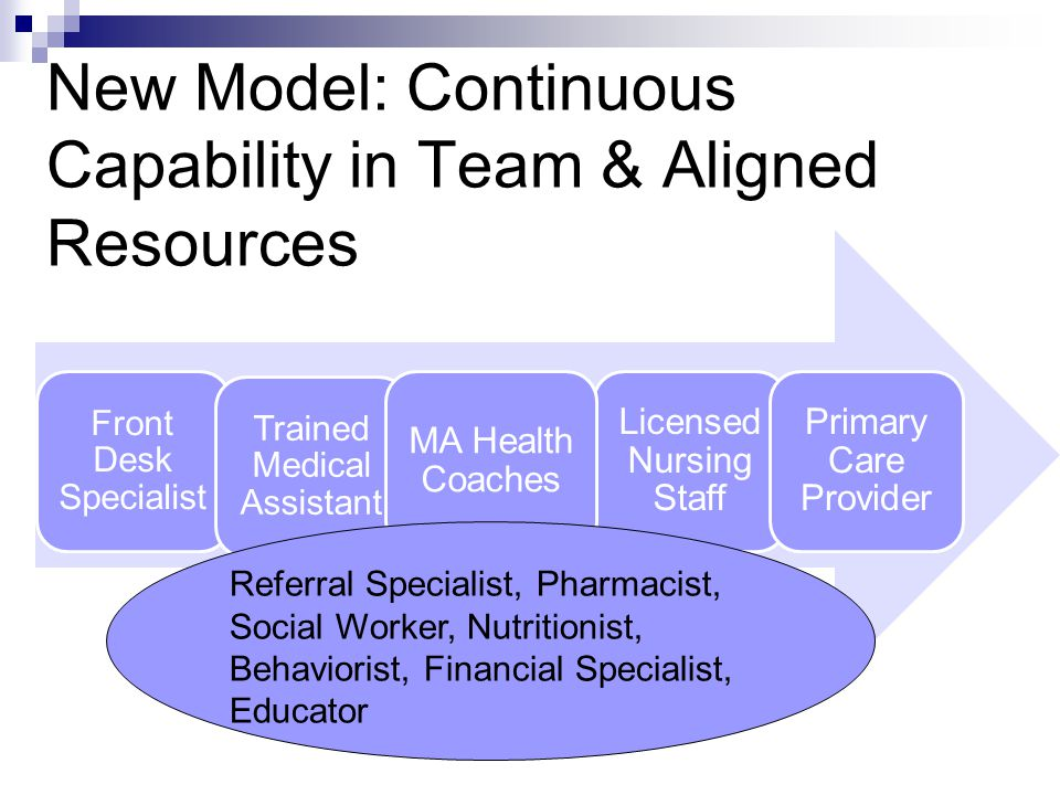 New Model: Continuous Capability in Team & Aligned Resources Front Desk Specialist Trained Medical Assistant Licensed Nursing Staff Primary Care Provider MA Health Coaches Referral Specialist, Pharmacist, Social Worker, Nutritionist, Behaviorist, Financial Specialist, Educator