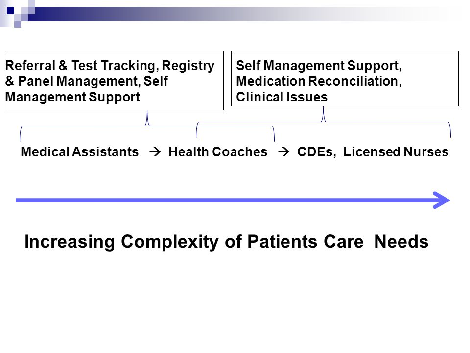 Increasing Complexity of Patients Care Needs Medical Assistants  Health Coaches  CDEs, Licensed Nurses Referral & Test Tracking, Registry & Panel Management, Self Management Support Self Management Support, Medication Reconciliation, Clinical Issues