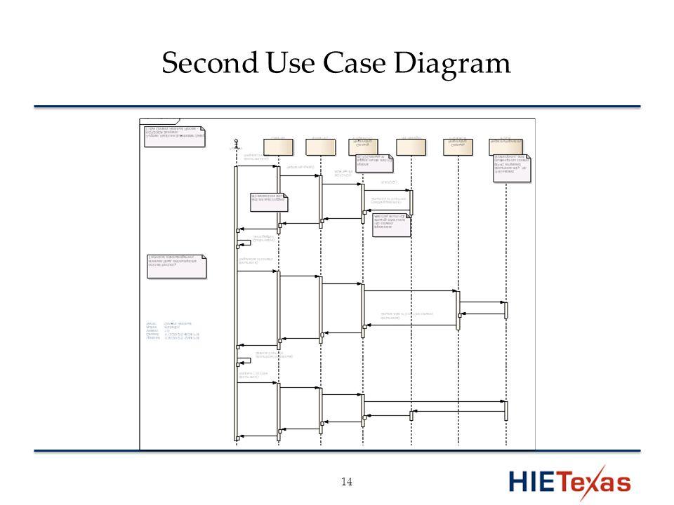 Second Use Case Diagram 14