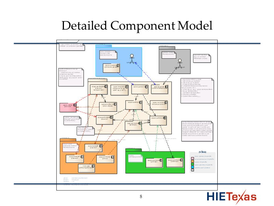 Detailed Component Model 8