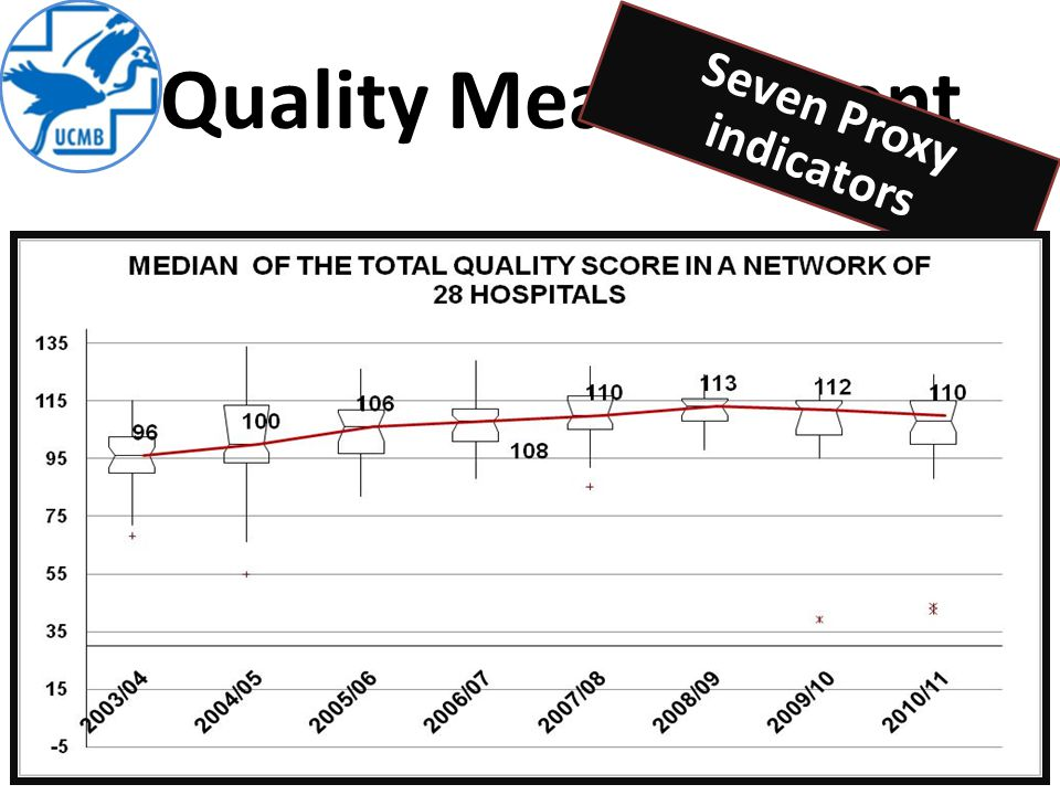 Quality Measurement Seven Proxy indicators