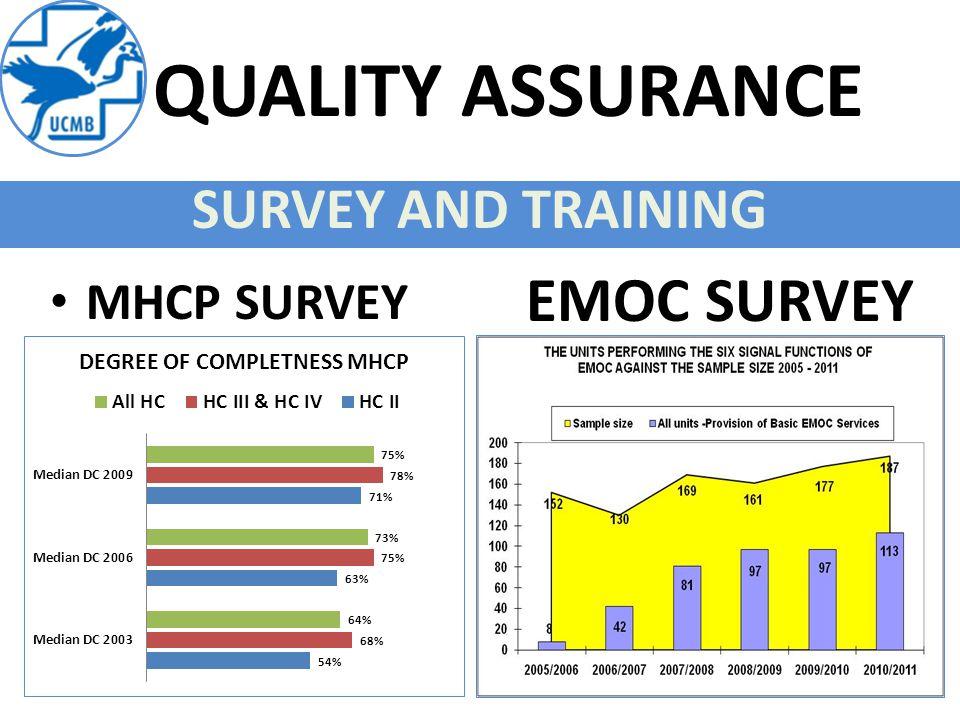 QUALITY ASSURANCE SURVEY AND TRAINING EMOC SURVEY MHCP SURVEY