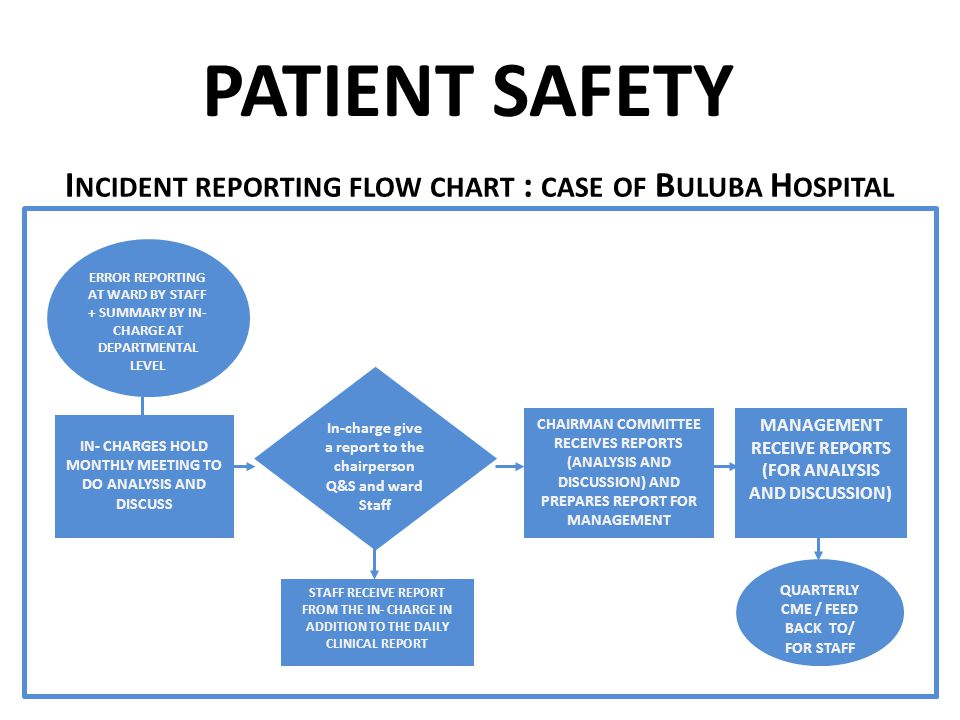 I NCIDENT REPORTING FLOW CHART : CASE OF B ULUBA H OSPITAL IN- CHARGES HOLD MONTHLY MEETING TO DO ANALYSIS AND DISCUSS CHAIRMAN COMMITTEE RECEIVES REPORTS (ANALYSIS AND DISCUSSION) AND PREPARES REPORT FOR MANAGEMENT MANAGEMENT RECEIVE REPORTS (FOR ANALYSIS AND DISCUSSION) ERROR REPORTING AT WARD BY STAFF + SUMMARY BY IN- CHARGE AT DEPARTMENTAL LEVEL In-charge give a report to the chairperson Q&S and ward Staff STAFF RECEIVE REPORT FROM THE IN- CHARGE IN ADDITION TO THE DAILY CLINICAL REPORT QUARTERLY CME / FEED BACK TO/ FOR STAFF PATIENT SAFETY