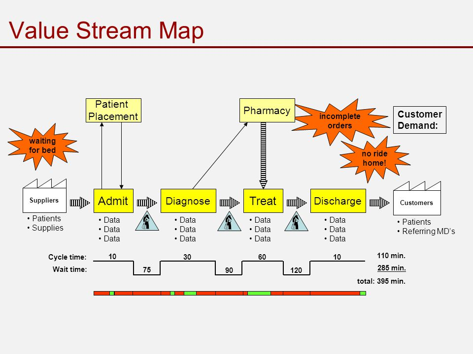 incomplete orders Value Stream Map waiting for bed SuppliersCustomers Customer Demand: AdmitTreat DischargeDiagnose Patients Supplies Patients Referring MD's Patient Placement Pharmacy no ride home.