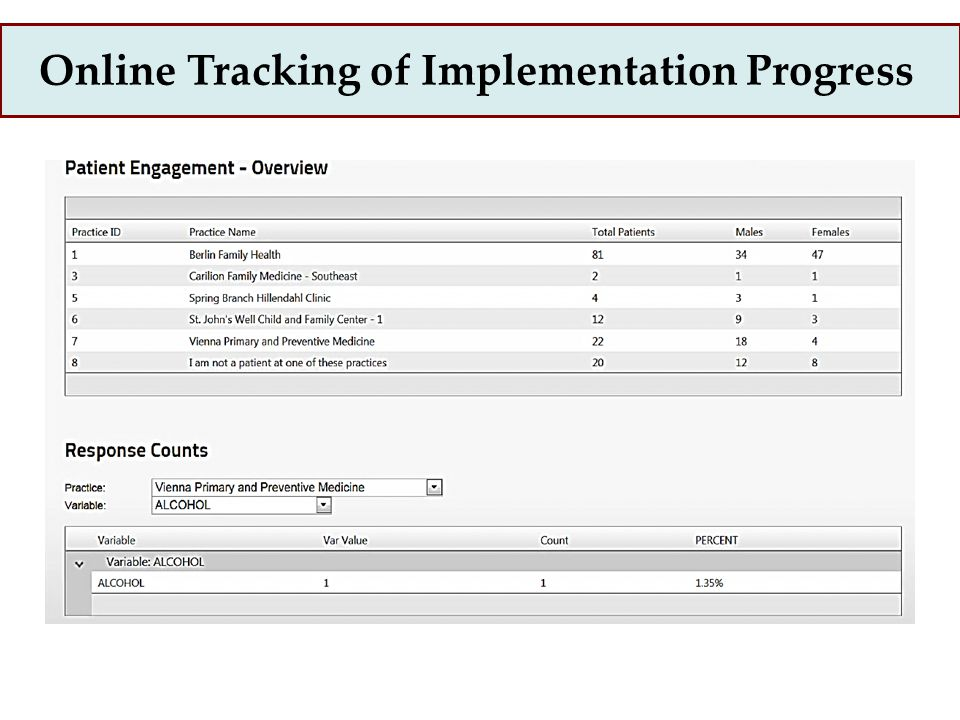 Online Tracking of Implementation Progress
