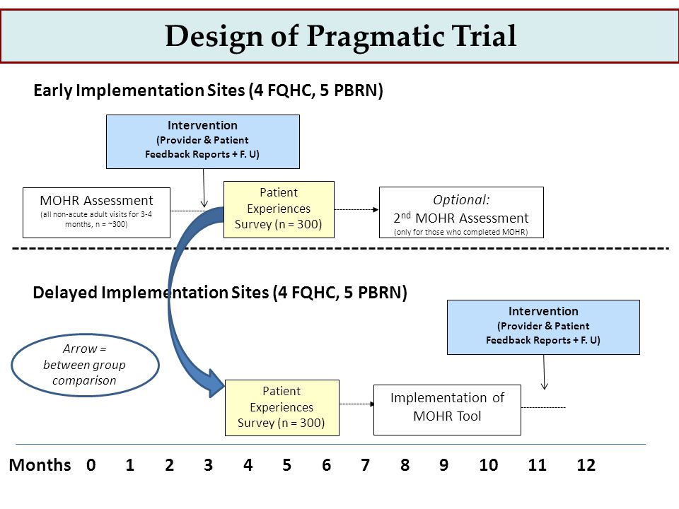 Design of Pragmatic Trial MOHR Assessment (all non-acute adult visits for 3-4 months, n = ~300) Months0 1 2 3 4 5 6 7 8 9 10 11 12 Early Implementation Sites (4 FQHC, 5 PBRN) Delayed Implementation Sites (4 FQHC, 5 PBRN) Intervention (Provider & Patient Feedback Reports + F.