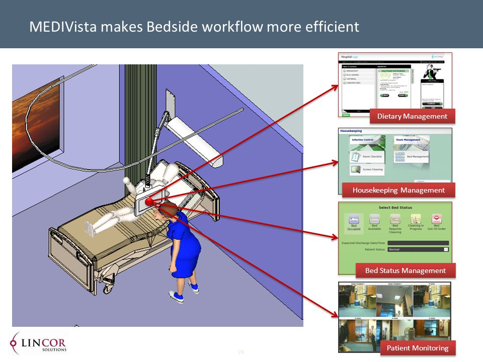 24 MEDIVista makes Bedside workflow more efficient Bed Status Management Housekeeping Management Dietary Management Patient Monitoring