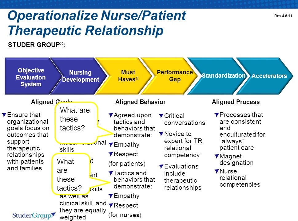 Operationalize Nurse/Patient Therapeutic Relationship Standardization Accelerators Must Haves ® Performance Gap Objective Evaluation System Nursing Development STUDER GROUP ® : Agreed upon tactics and behaviors that demonstrate: Empathy Respect (for patients) Tactics and behaviors that demonstrate: Empathy Respect (for nurs es) Critical conversations Novice to expert for TR relational competency Evaluations include therapeutic relationships Processes that are consistent and enculturated for always patient care Magnet designation Nurse relational competencies Aligned GoalsAligned BehaviorAligned Process Ensure that nurse leaders have skills to teach/role model relational skills Ensure that nursing development includes relational skills as well as clinical skill and they are equally weighted Ensure that organizational goals focus on outcomes that support therapeutic relationships with patients and families Rev 4.8.11 What are these tactics?