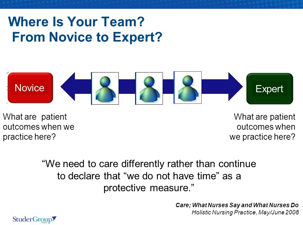 Where Is Your Team. From Novice to Expert. What are patient outcomes when we practice here.