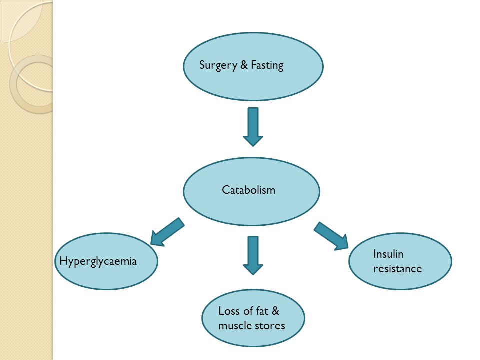 Surgery & Fasting Catabolism Hyperglycaemia Insulin resistance Loss of fat & muscle stores