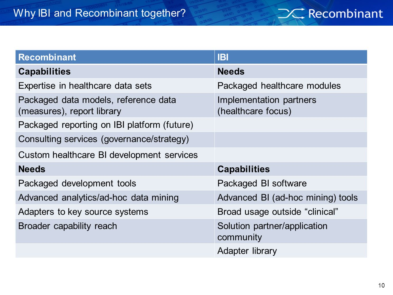 10 Why IBI and Recombinant together? RecombinantIBI CapabilitiesNeeds Expertise in healthcare data setsPackaged healthcare modules Packaged data model