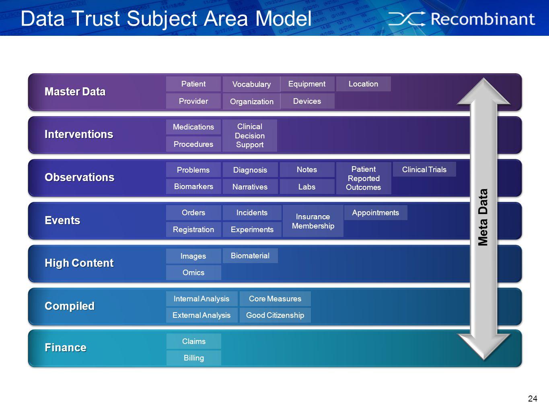 24 Data Trust Subject Area Model Master Data Master Data Interventions Interventions Observations Observations Events Events High Content High Content