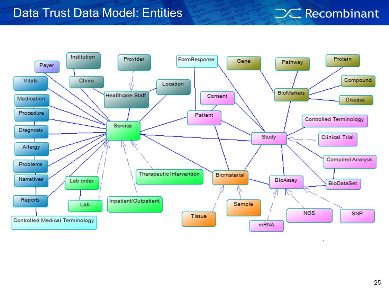 25 Data Trust Data Model: Entities