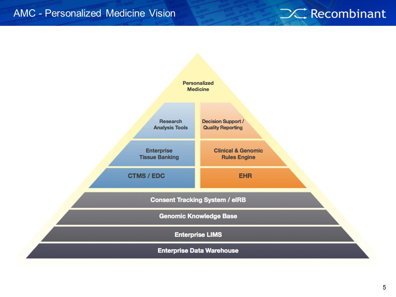 5 AMC - Personalized Medicine Vision