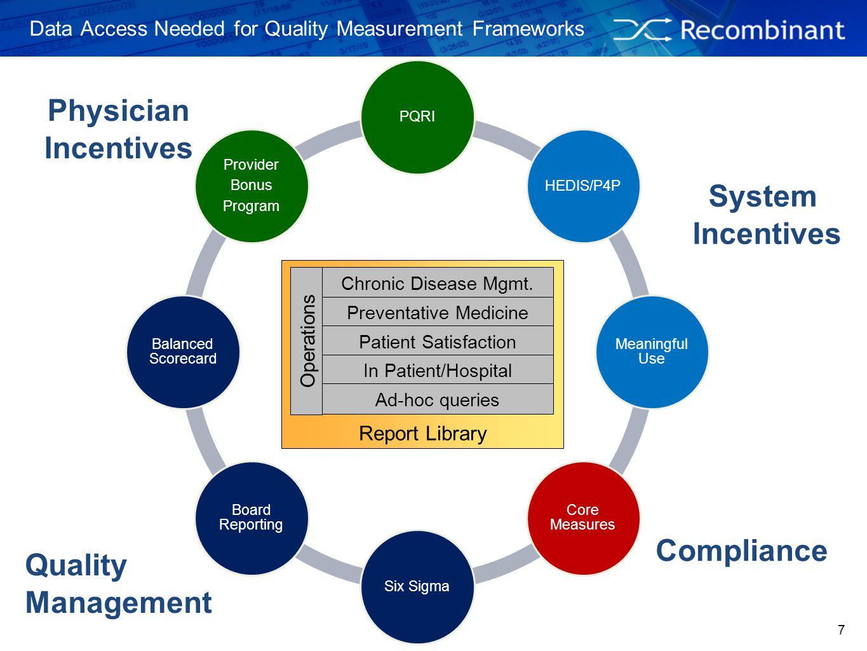 7 PQRIHEDIS/P4P Meaningful Use Core Measures Six Sigma Board Reporting Balanced Scorecard Provider Bonus Program Data Access Needed for Quality Measur