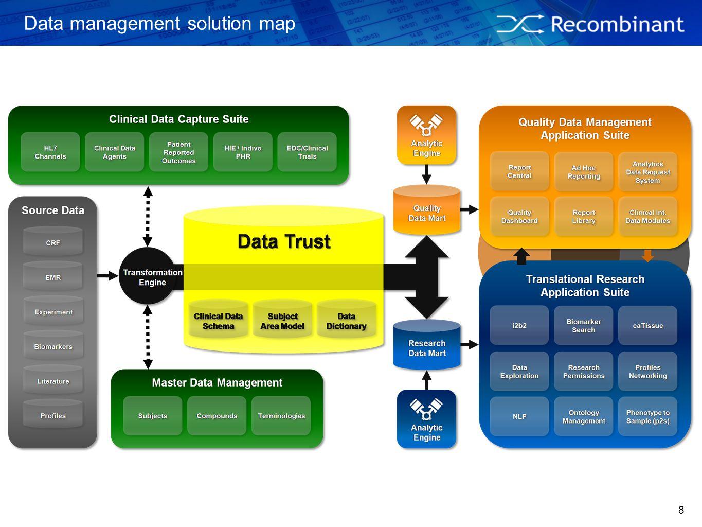 8 Data management solution map