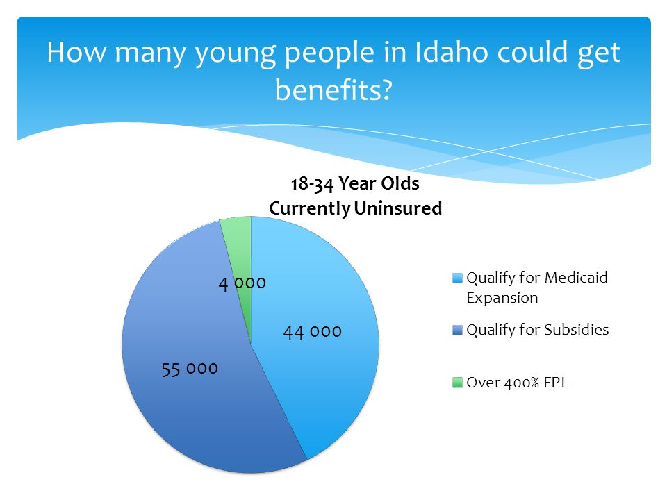How many young people in Idaho could get benefits