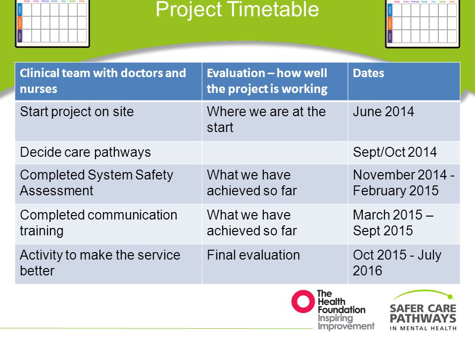 Project Timetable Clinical team with doctors and nurses Evaluation – how well the project is working Dates Start project on siteWhere we are at the start June 2014 Decide care pathwaysSept/Oct 2014 Completed System Safety Assessment What we have achieved so far November 2014 - February 2015 Completed communication training What we have achieved so far March 2015 – Sept 2015 Activity to make the service better Final evaluationOct 2015 - July 2016