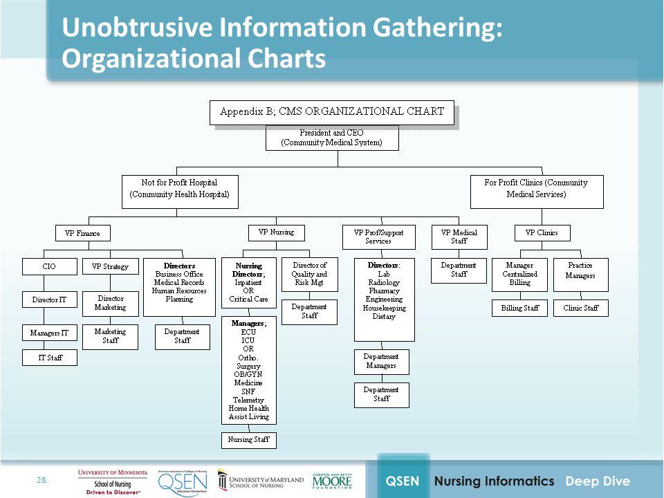 28 Unobtrusive Information Gathering: Organizational Charts